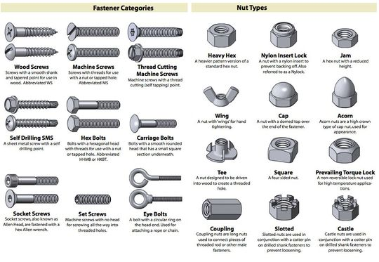 Use This Cheat Sheet To Identify Almost Any Nut Screw Bolt Or Washer Screws And Bolts Nuts And Washers Cheat Sheets