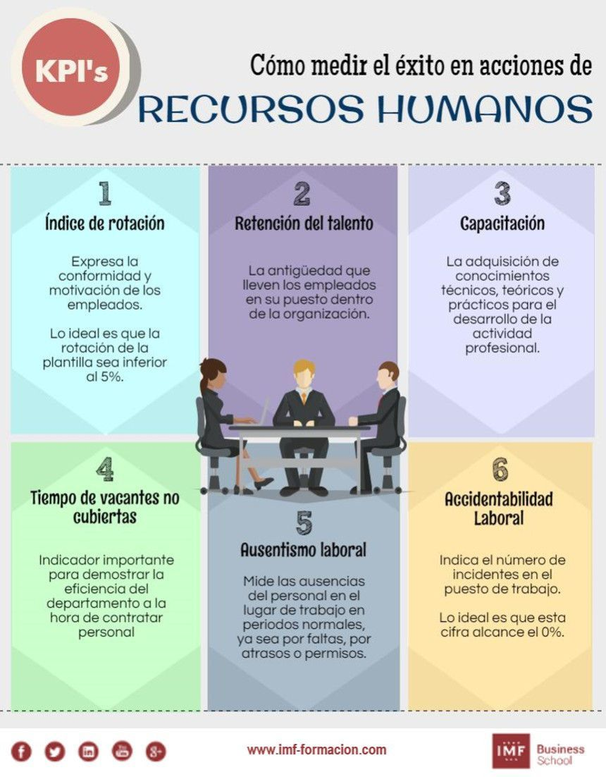 Cómo medir el éxito en acciones de RRHH #RRHH #Infografía