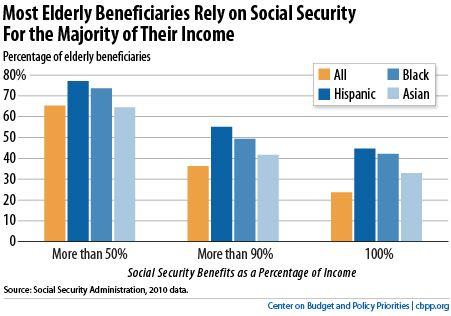 11 Social Class Retirement Ideas Social Class Retirement Chart