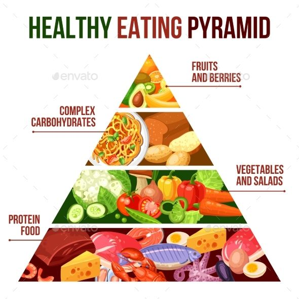 Flat Poster Of Healthy Eating Pyramid With Four Groups Protein Food Vegetables Carbohydrates And Fruits Vector Il Ration Edita