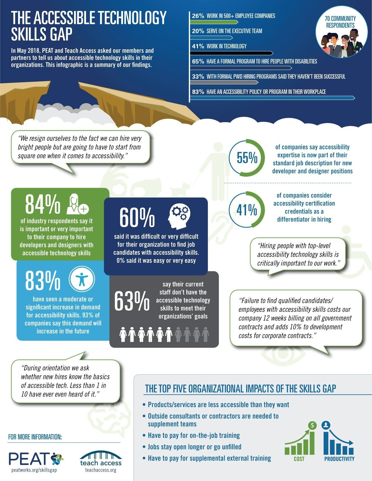 The Accessible Technology Skills Gap Infographic Technology Technology Skills Skills Infographic