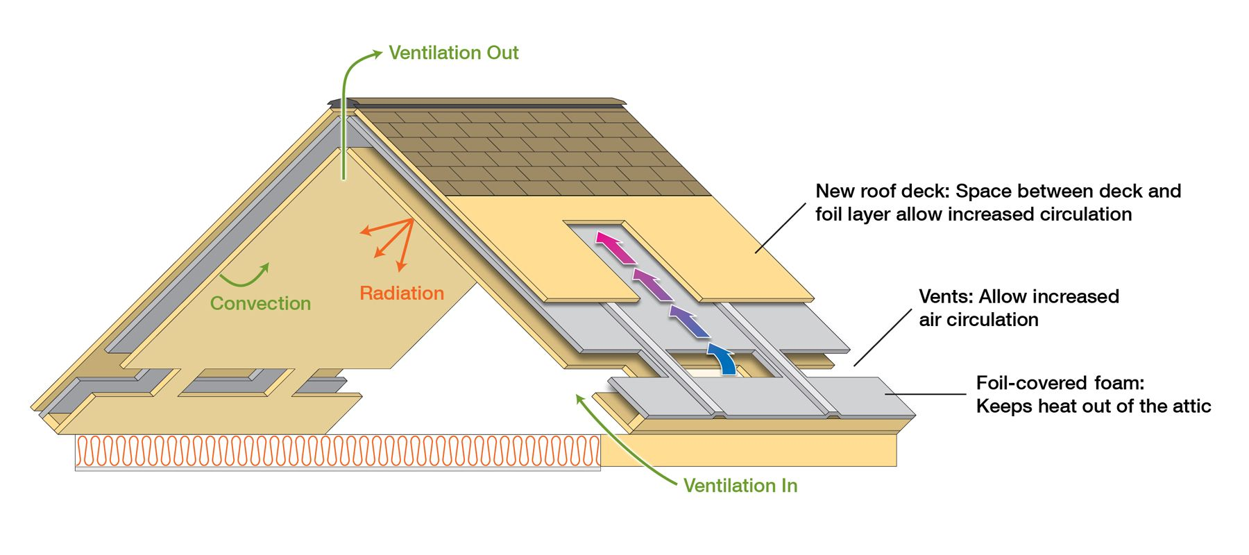 Something Practical New Roof Design Saves Energy Attic Design Attic Ventilation Roofing