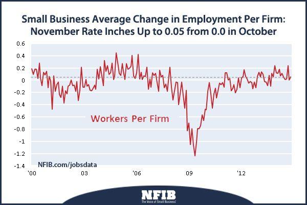 Jobs Report Nfib Job Employment Graphing