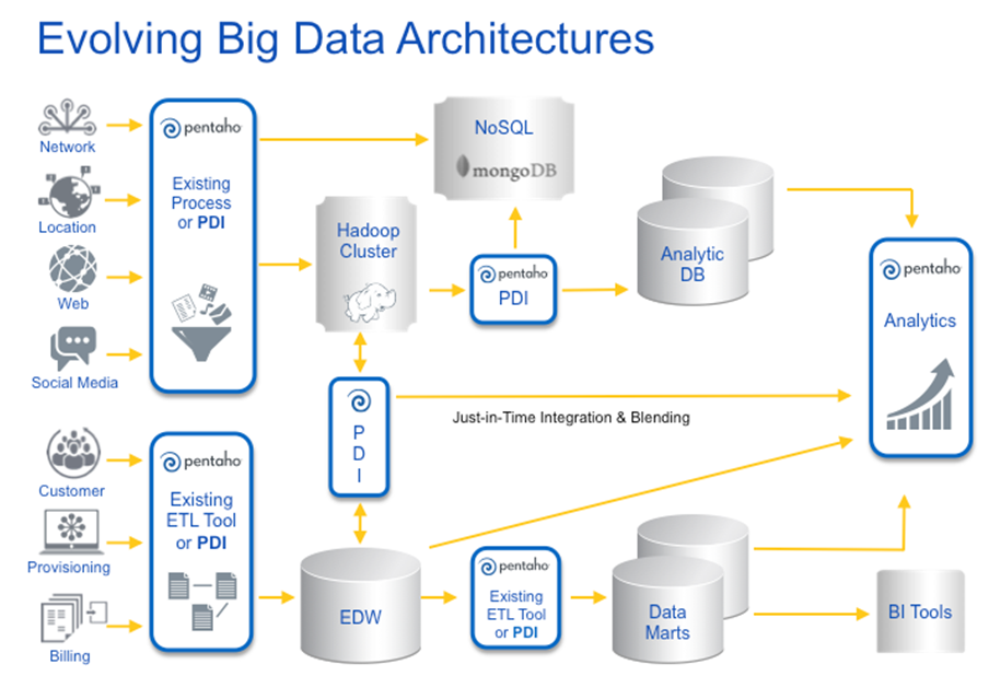 Big Data Architecture Diagram Bigarchitects Pinned By Modlar
