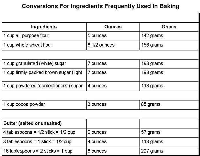 food measurements charts Cooking equivalent measurements and - measurement charts