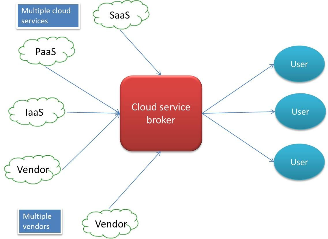 What is cloud service