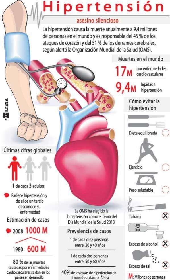 Dieta DASH Paгa Personas Con Hipertensión  Menú Semanal