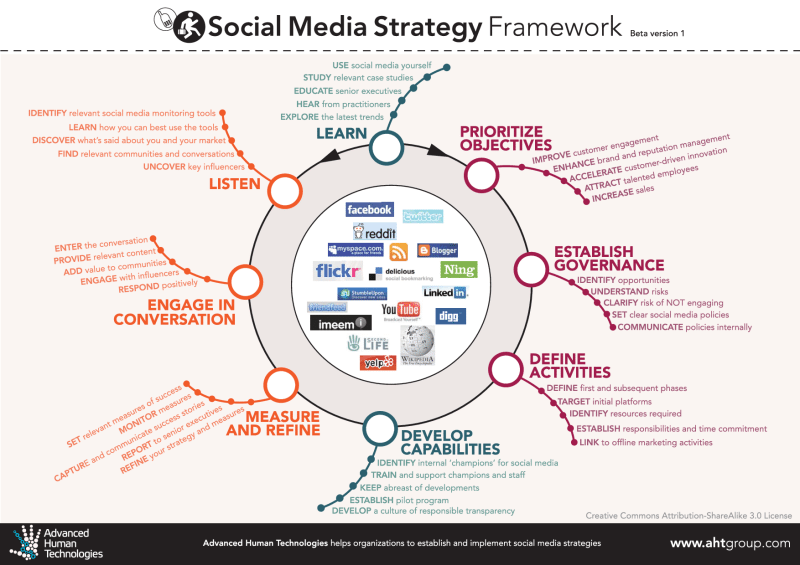 Tools And Strategies For Social Media Teams