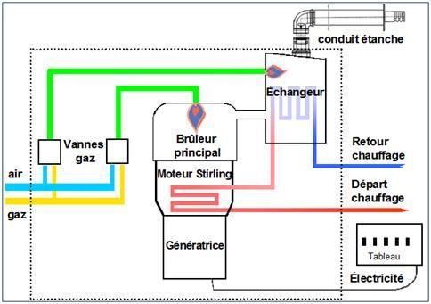 Ecogénérateur GrDF Cegibat Fonctionnement de lu0027écogénérateur - puissance electrique pour une maison individuelle