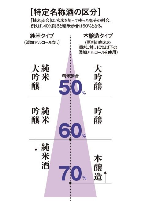 Classification Of Japanese Sake 日本酒 吟醸 日本酒 カクテル