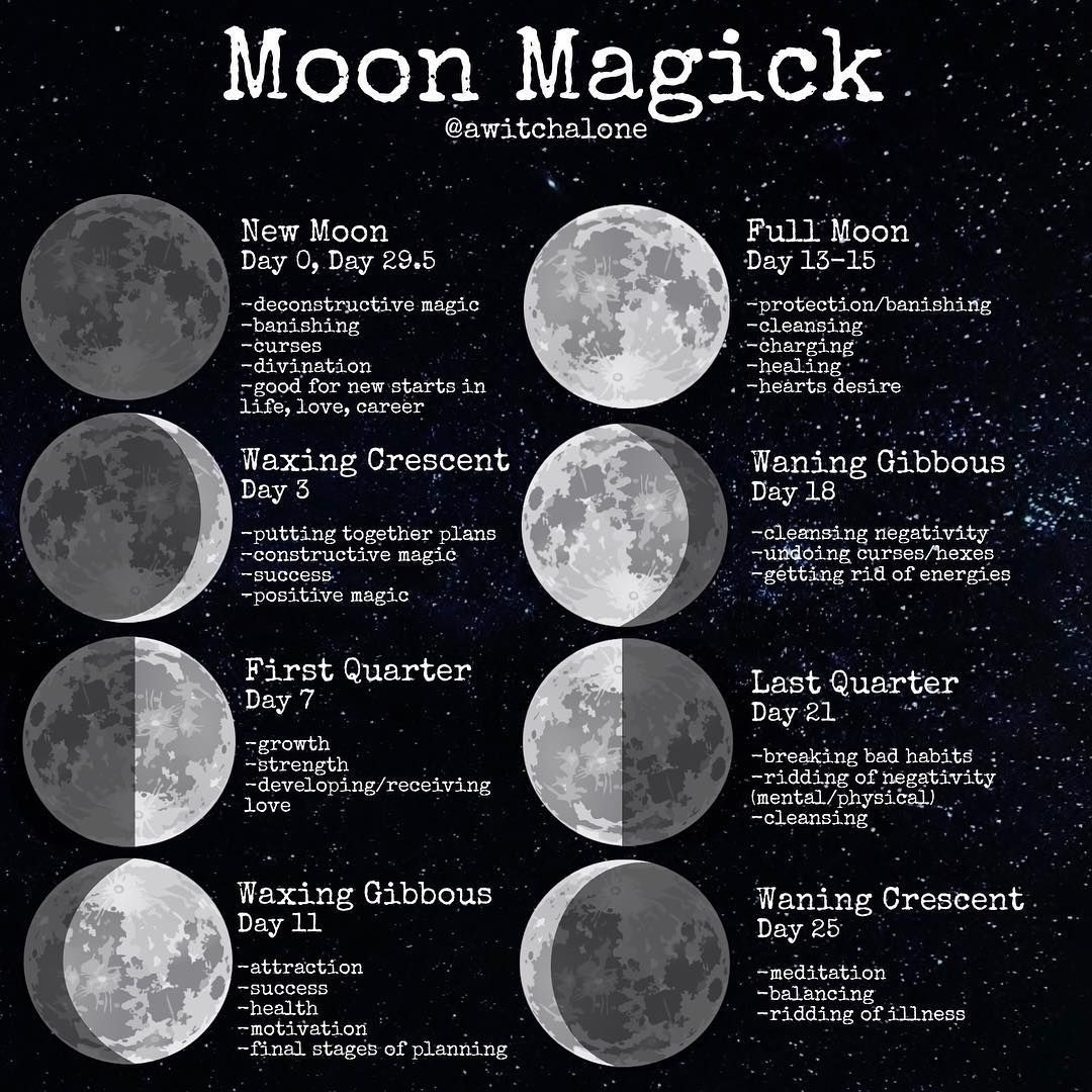 Moon Magick Phases Timing In This Post I Ve Also