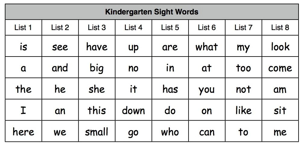 Kindergarten Sight Word Practice Worksheets kindergarten sight – Word Worksheets for Kindergarten