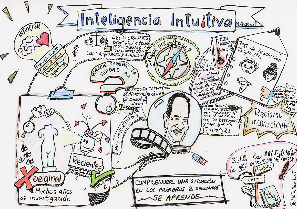Sketchnote Visualthinking Finalizado Visual Thinking Pinterest
