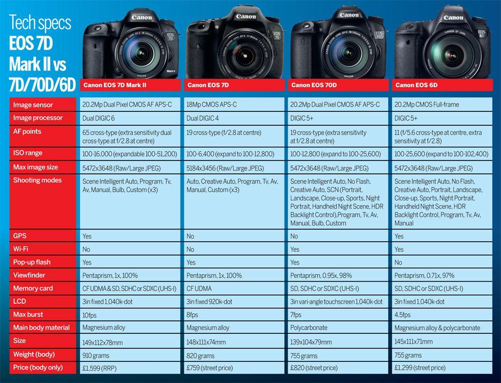 Сравнить фотоаппараты в таблице