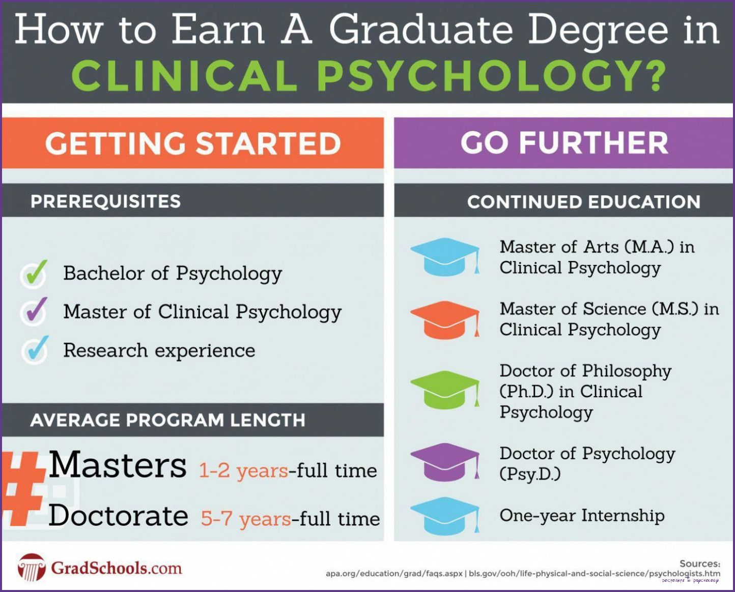 Five Common Misconceptions About Doctorate In Psychology