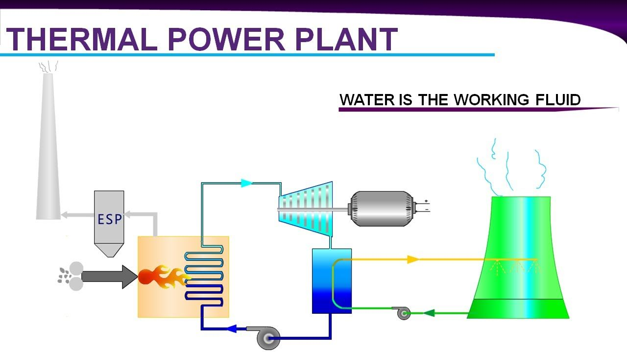 Combined Cycle Power Plants Electrical Electronic Plant Diagram