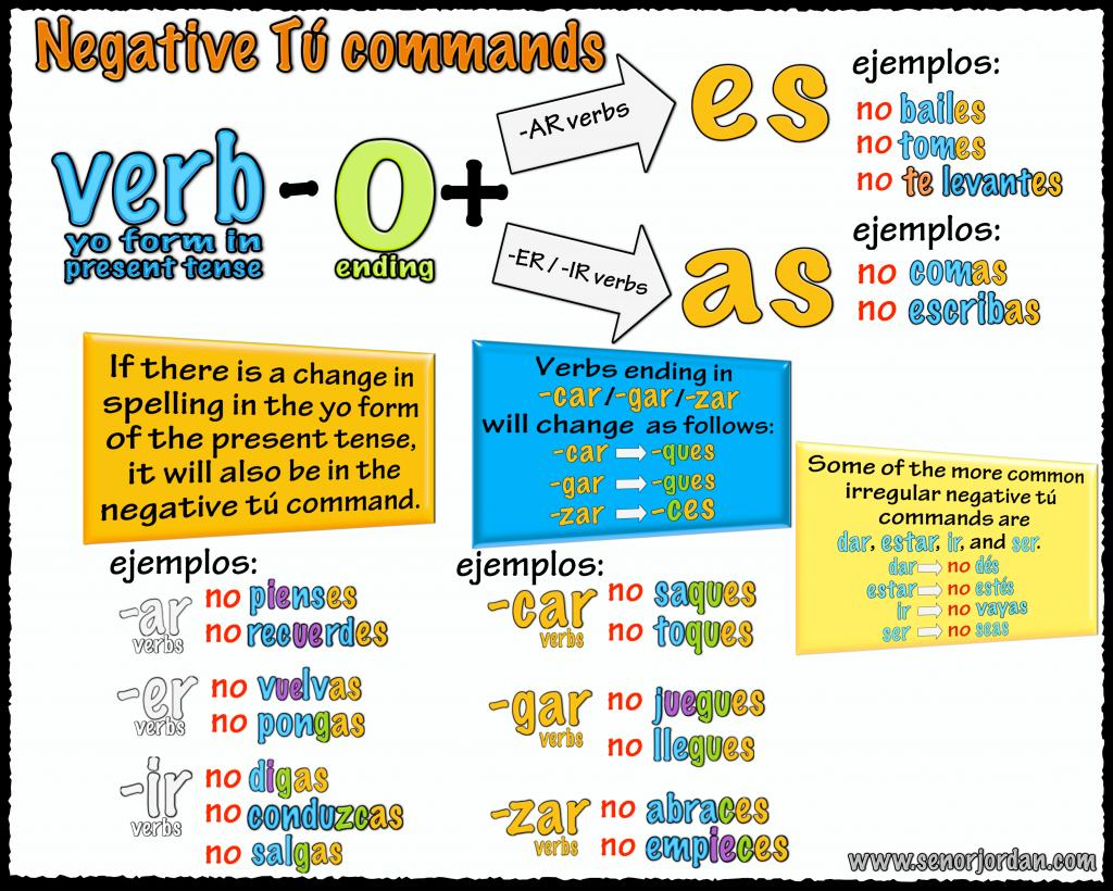 Very Helpful Negative Tu Commands Summary
