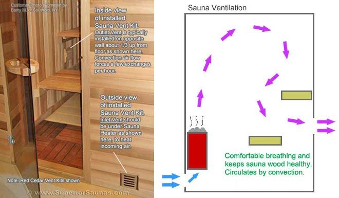 Sauna Room Ventilation Sauna Sauna Room Indoor Sauna