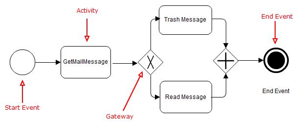 bpmn 2.0 tutorial introduction example quickstart