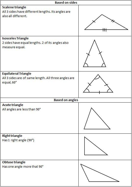Types Of Triangles Free Homework Help Teaching Math Math Geometry Triangle Math