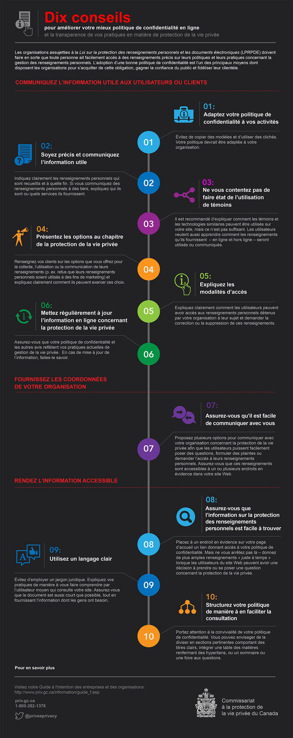 Privacy Commissioner of Canada Infographic www