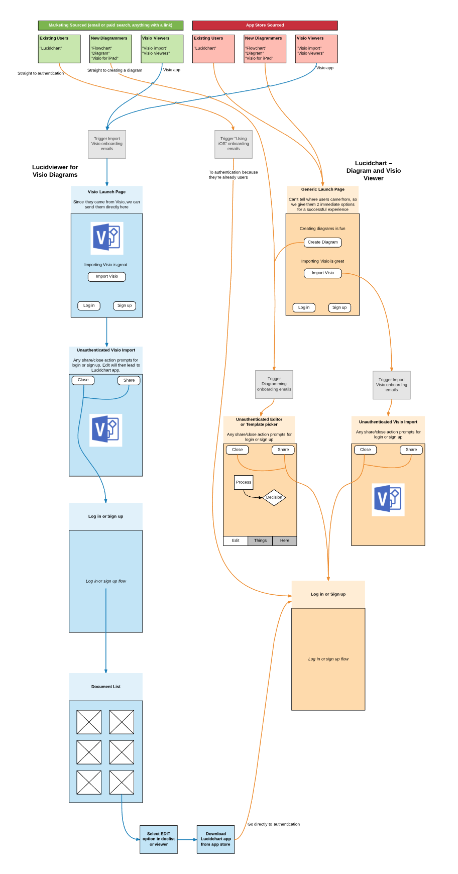 Product flow, UX, 2 app strategy flowchart. So cool ...