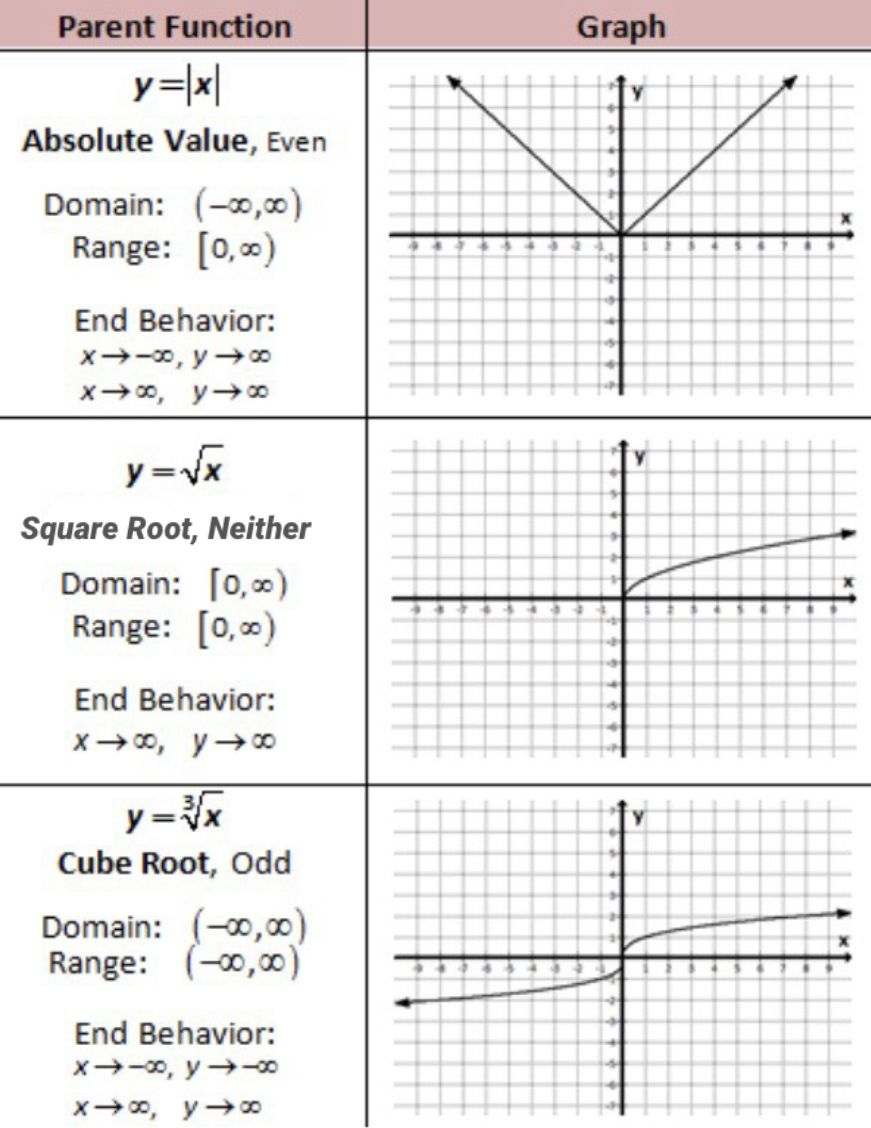 Parent Functions Of Absolute Value Square Root And Cube Root Graphing Linear Equations Writing Linear Equations Multi Step Equations Worksheets