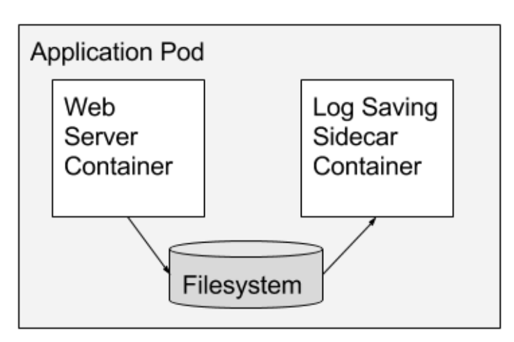 An Example Sidecar Pattern Here Main Container Is A Web Server Which Is Paired With A Log Saver Sidecar Container Tha Web Log Basic Mechanics Container Design