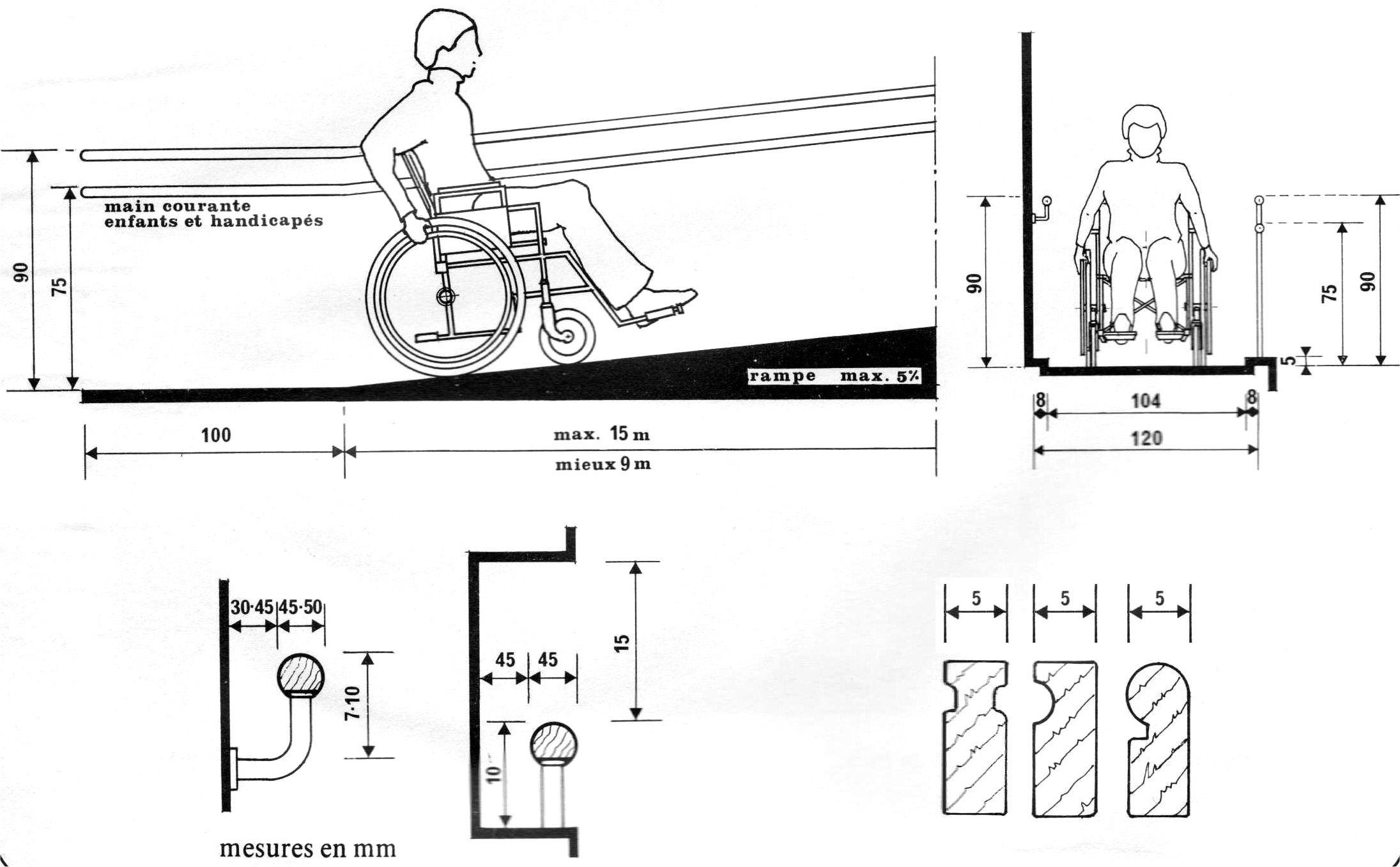 Normes Rampe Acces Handicape
