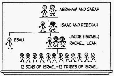The Running Mormon: Abraham, Isaac, and Jacob were