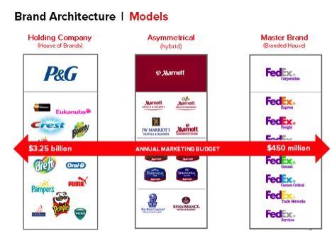 Bon Brand Logo Love, Brand Architecture Models