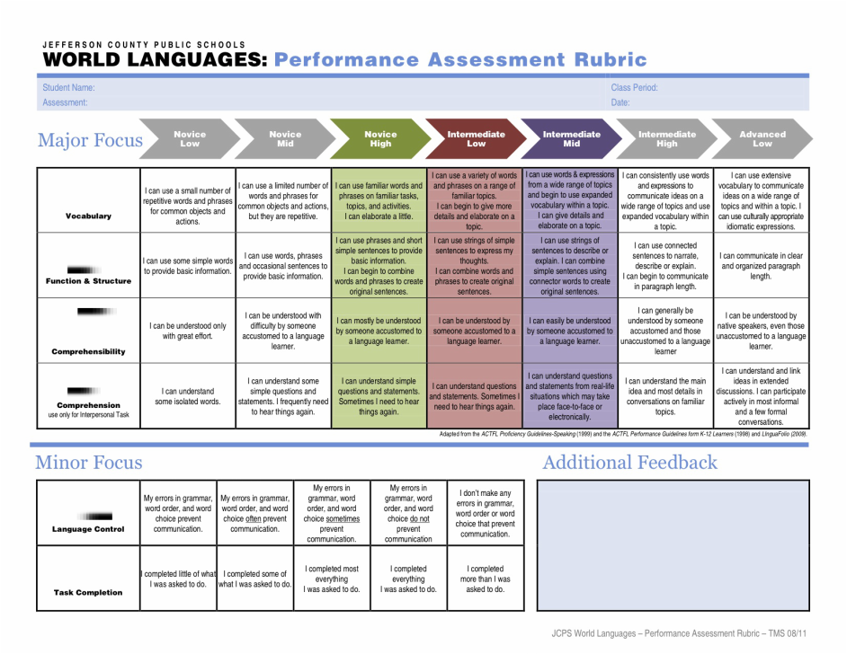 World Languages: Performance Assessment Rubric | Spanish Classroom ...