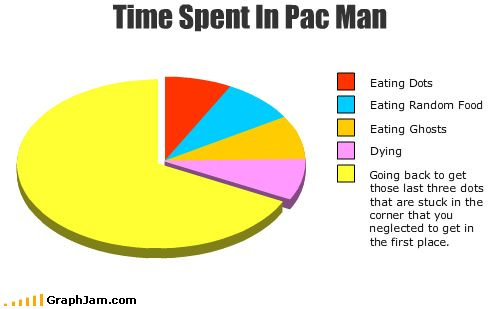 Pac Man Pie Challenge Everything Pinterest Funny Funny Pie