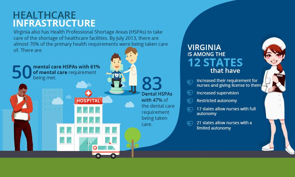 Virginia Health Insurance Statistics How To Shop Health Insurance