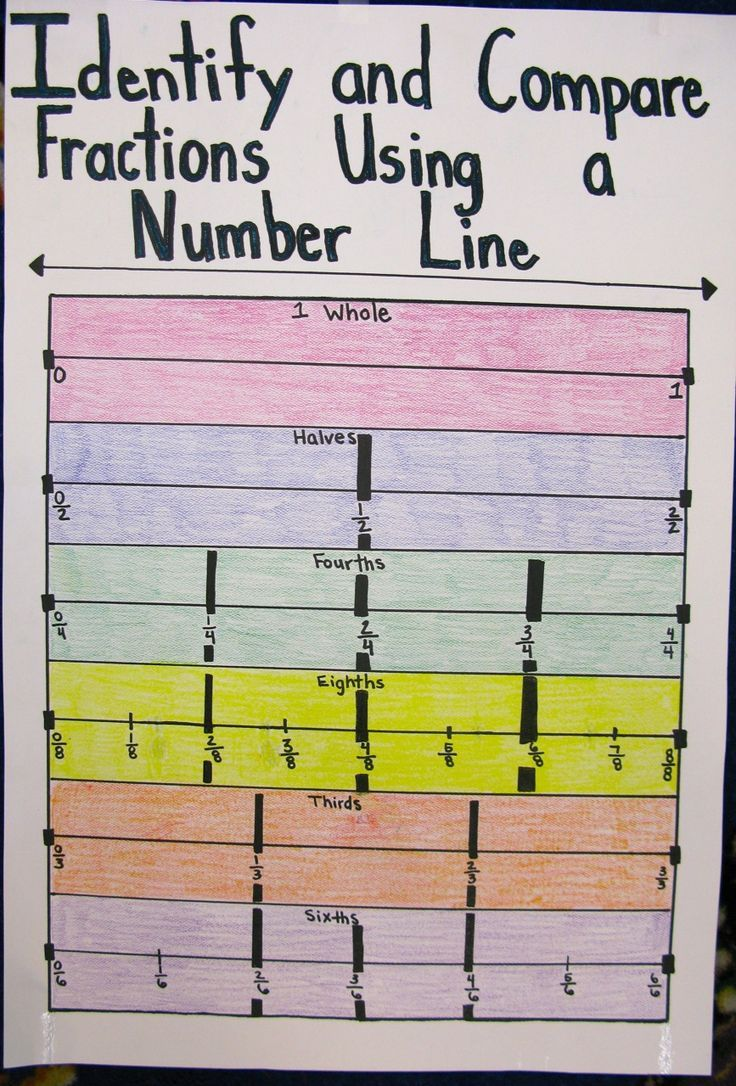 Identify And Compare Fractions Using A Number Line Anchor Chart Math Anchor Charts Math Instruction Education Math