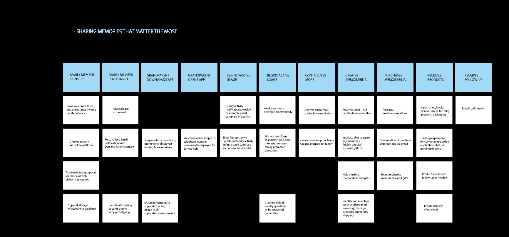 "Service Blueprint for ""Den"" | Service Design | Service ..."