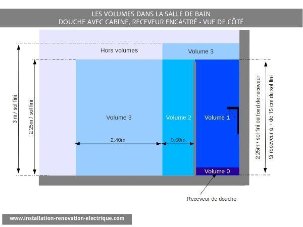 Spot Au Dessus De La Douche: Volume Dans La Salle De Bain | 159