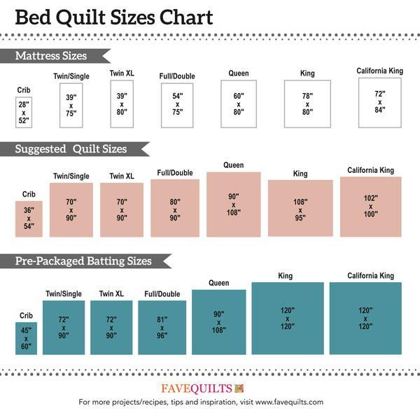 From Crib To California King These Are The Standard Quilt Sizes To Use For Your Next Design Bed Quilt Sizes Quilt Sizes Bed Quilt Patterns