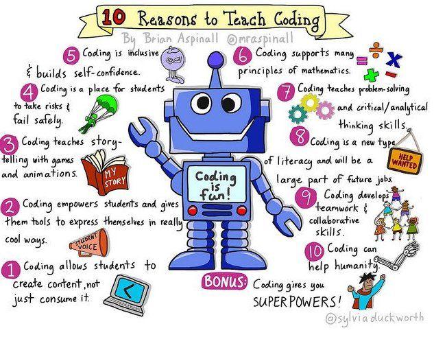 "School Leaders Now on Twitter: ""10 Reasons to Teach Coding by @sylviaduckworth @mraspinall  #edtech #edchat https://t.co/UskumcuSFi"""