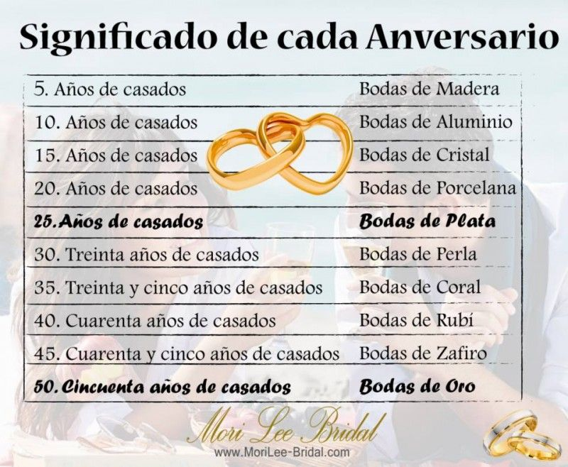Frases De Aniversario De Casados: Nombre De Cada Aniversario De Boda
