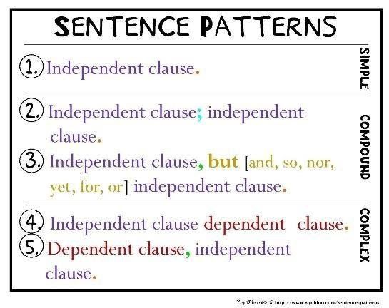 Teach English Learners K12 Adult Sentence Patterns This Chart