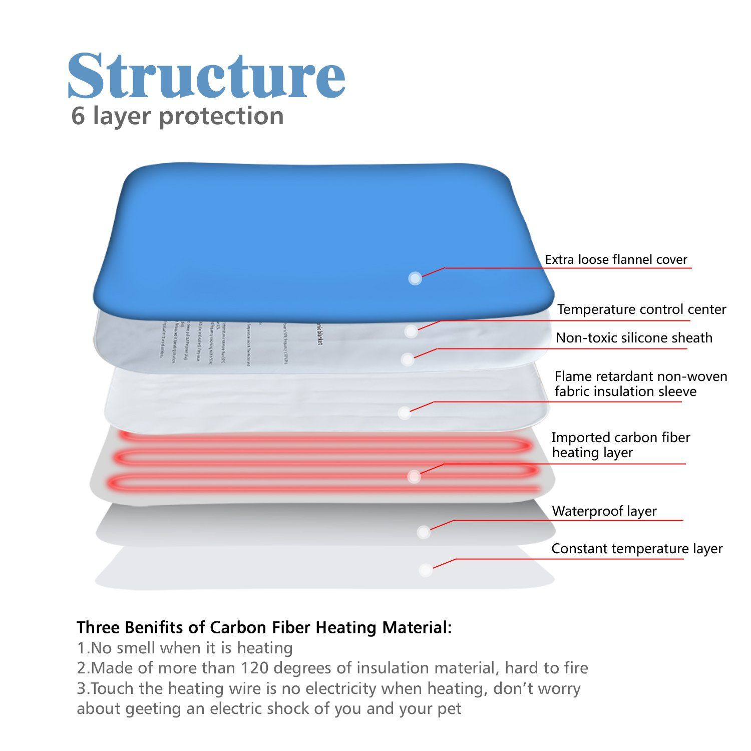 Pet Heating Pad Electric Blanket Heating Pad For Dog Cats Bed Mats Pet Heated Bed Warming Pad Heating Mat P Pet Heating Pad Dog Bed Furniture Electric Blankets