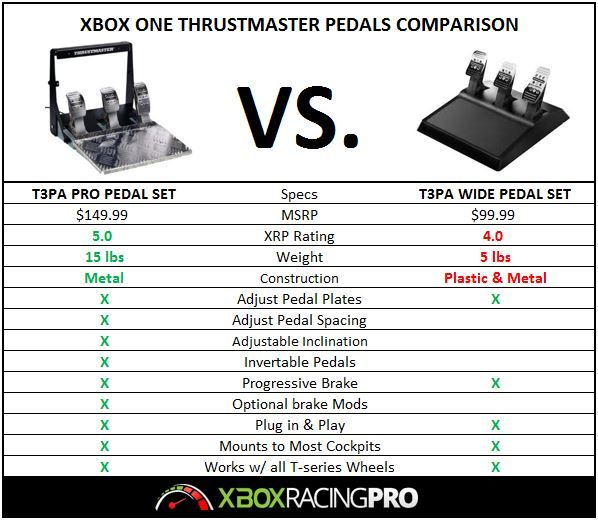 Pin by Xbox Racing Pro Reviews on Xbox Racing Setups in 2019