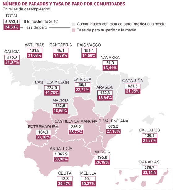 El paro sigue al alza en Andalucía y Canarias pese al turismo