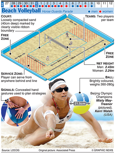 Olympics 2012 In Infographics Ball Games Beach Volleyball Olympic Games Olympic Sports