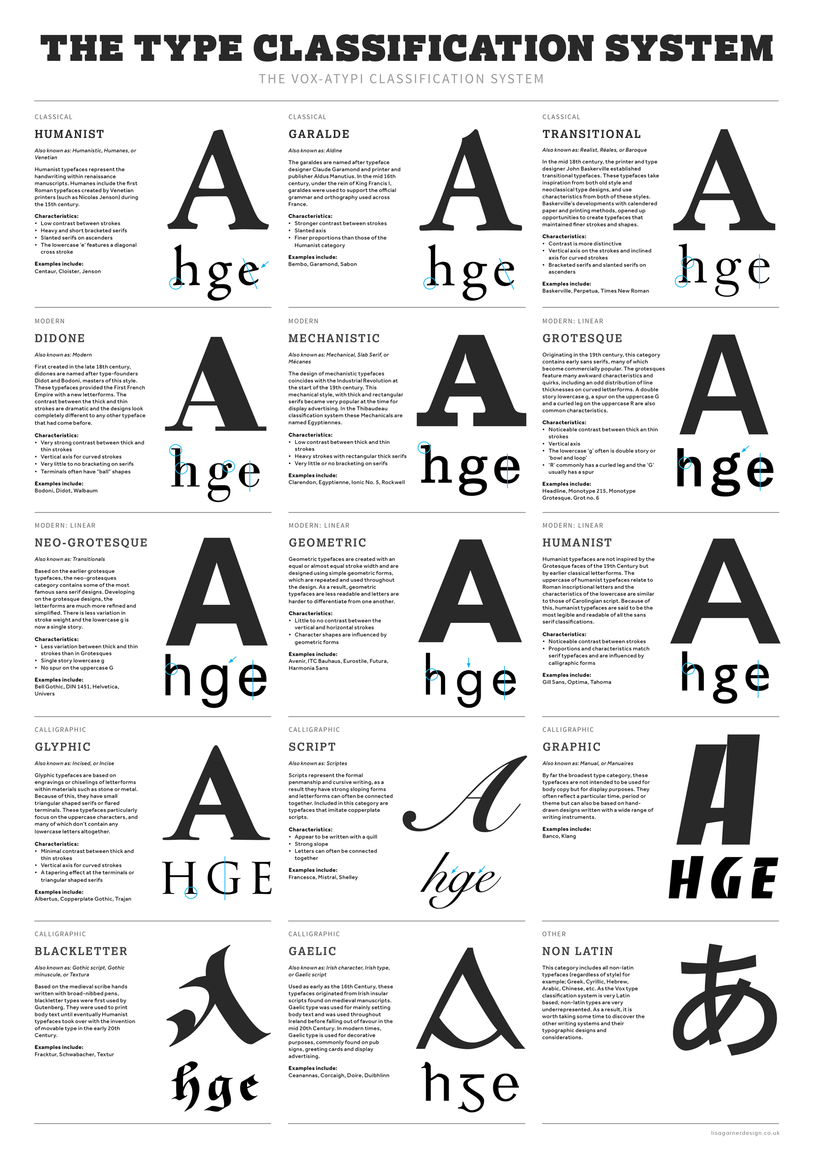 Type Classification System Poster Design