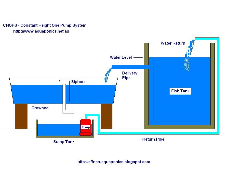 Aquaponic Tower Diagram Wiring Diagrams For Dummies