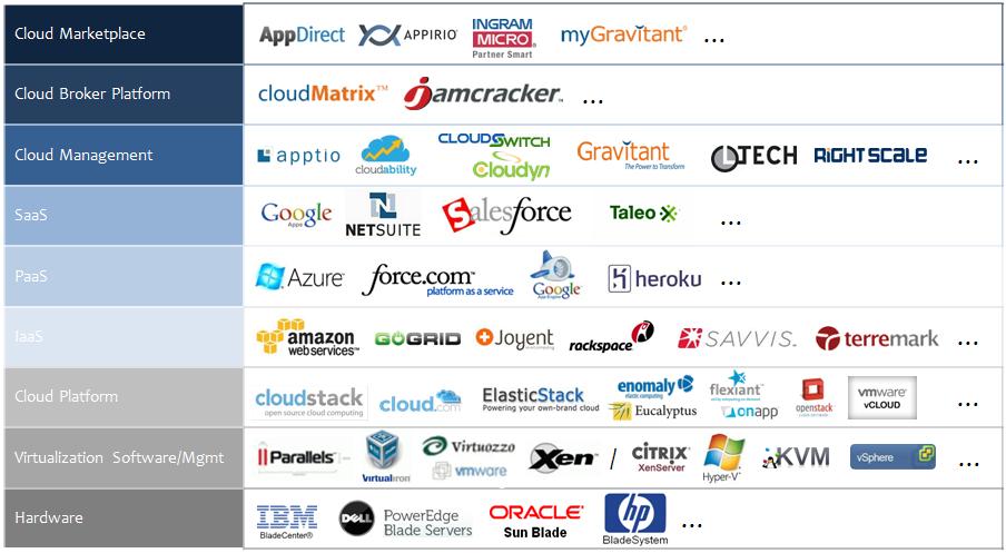 it cloud companies - Consultech.us