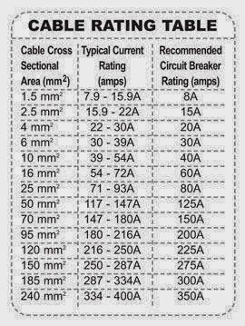 Cable rating table electrical engineering world villany cable rating table electrical engineering world greentooth Choice Image