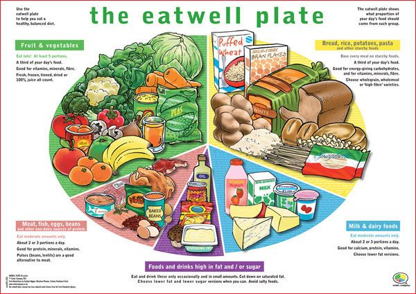 Healthy Eating Plate The EATWELL PLATE Makes Visualising Your
